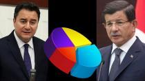 Anket sonucunda Babacan ve Davutoğlu sürprizi